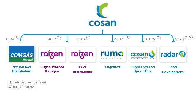 Cosan Group