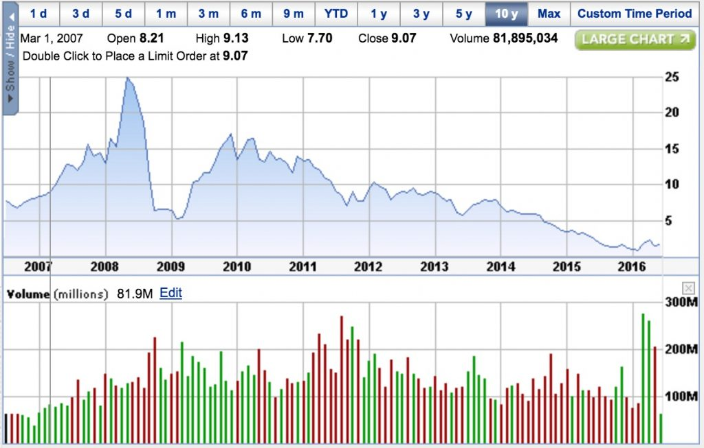 Gerdau - Brazilian Steel Industry Agony in the last 10 years