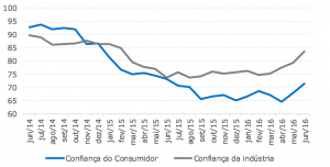 Consumer and Industry Confidence in Brazil